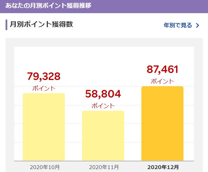 【簡単】楽天ポイントでビットコイン0円積立【2020年実績】