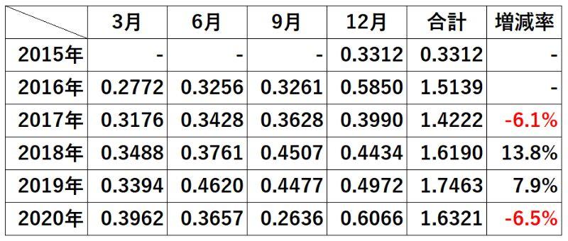 SPYD配当金の全実績【2015年~2020年】